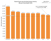 Thumbnail of federal facility energy use progress.