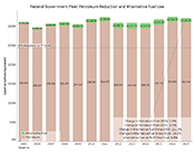 Thumbnail of federal fleet petroleum and alternative fuel progress.