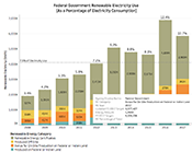 Thumbnail of federal renewable electricity progress.